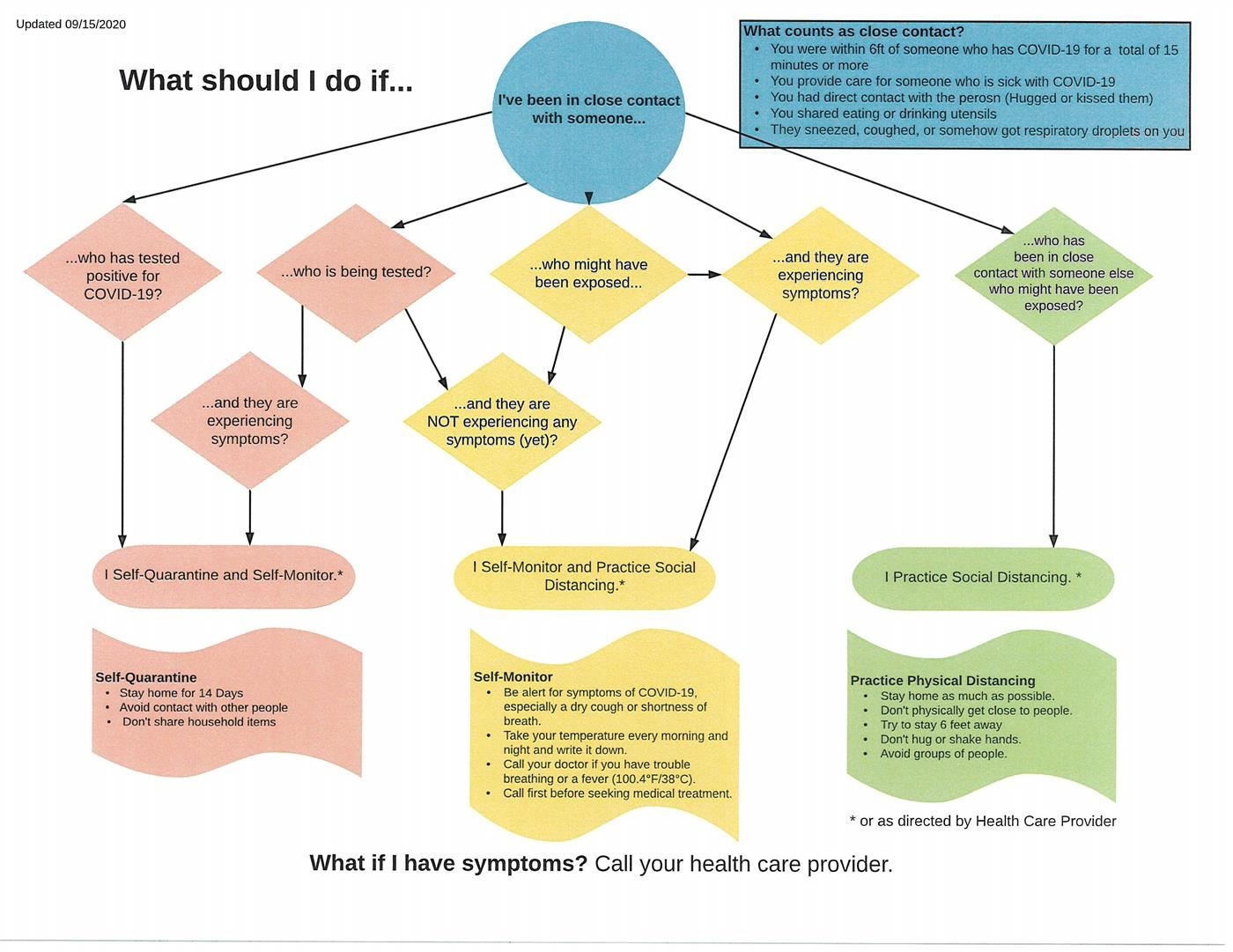 COVID exposure flow chart