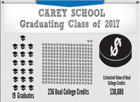 Carey School Infographic showing 19 graduates and 236 dual college credits
