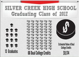 Silver Creek High School Infographic showing 13 graduates 60 dual college credits