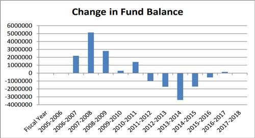 Change in fund balance bar chart Fiscal year 05-06 to 17-18