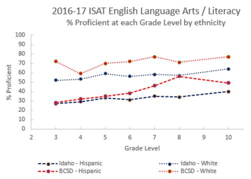 2016-17 ISAT English Language Arts/ Literacy Line Graph Percentage Proficient at each grade level by ethnicity
