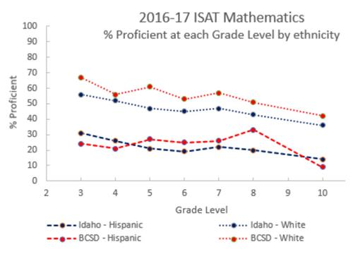 2016-17 isat mathematics percentage proficient at each grade level by ethnicity