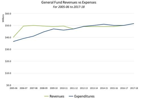 General Fund Revenues vs Expenses for 2005-06 to 2017-18 line graph