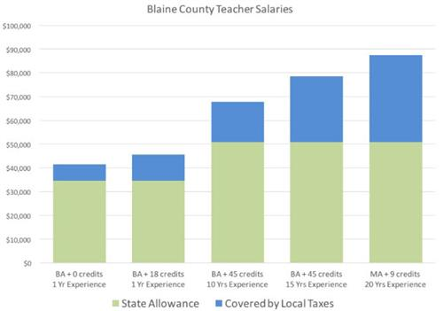 Blaine County Teacher Salaries with State Allowance and Amount Covered by Tax Payers Bar Chart